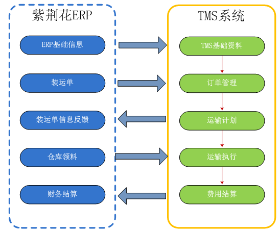 power TMS 系统蓝图